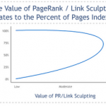 importanta page rank sculpting