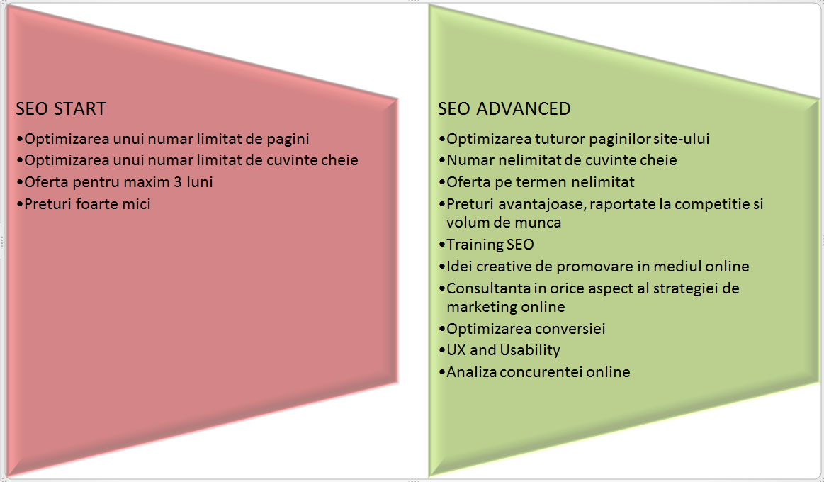 seo start vs seo advanced