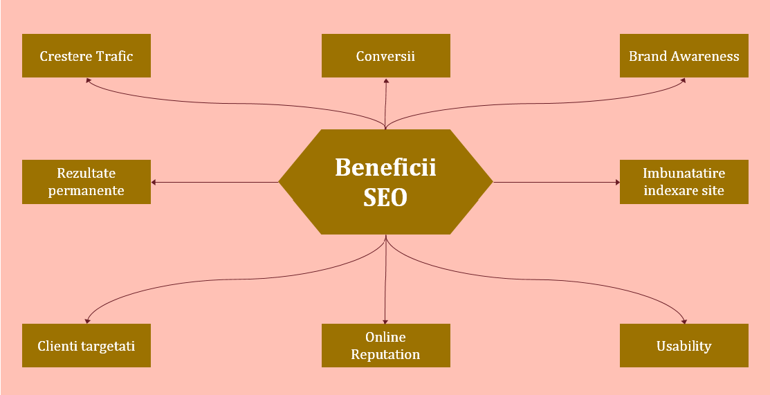 beneficii seo