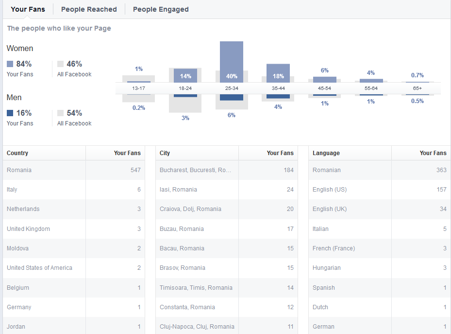 insights panou admin facebook