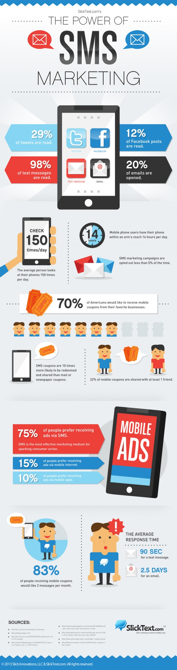 620x2347xsms-marketing-infographic-620x2347