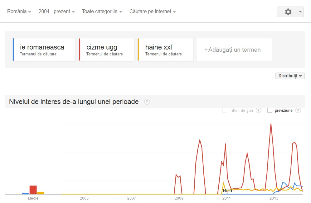 nise google trends